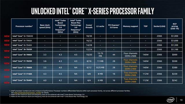 「Core X」シリーズのラインアップとスペック概要