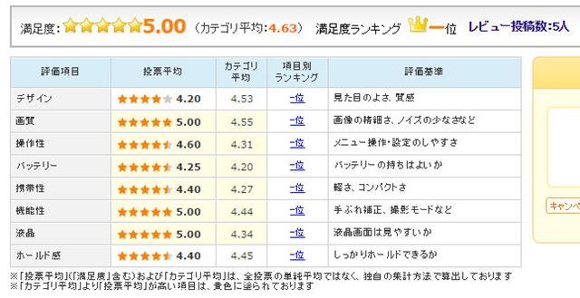 図5:「α9」のユーザー評価(2017年5月31日時点)