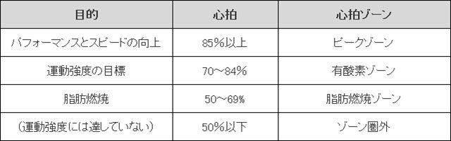 最大心拍数を一般的な算出方法、(220−年齢)で計算。心拍(%)=心拍数÷(220−年齢)×100