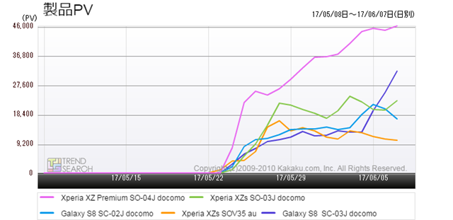 図2:今夏の注目スマートフォン5モデルのアクセス推移(過去1か月)