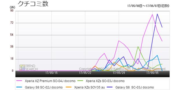 図4:今夏の注目スマートフォン5モデルのクチコミ数推移(過去1か月)