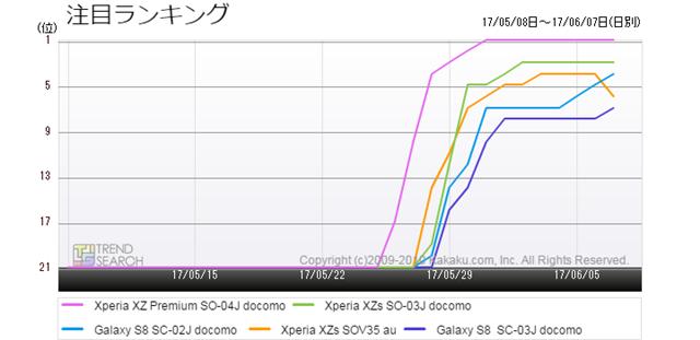 図3:今夏の注目スマートフォン5モデルの人気ランキング推移(過去1か月)