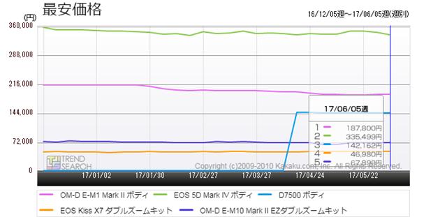 図4:「デジタル一眼カメラ」カテゴリーの売れ筋上位5製品の最安価格推移(過去6か月)