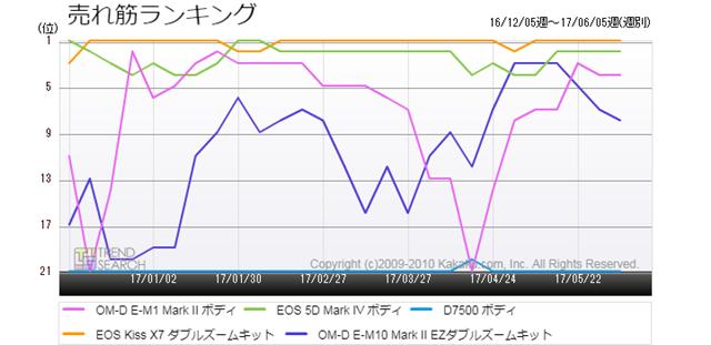 図2:「デジタル一眼カメラ」カテゴリーの売れ筋上位5製品のランキング推移(過去6か月)