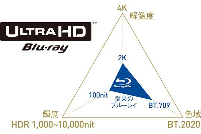 従来Blu-rayを上回る高画質を実現したUltra HD Blu-ray