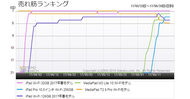 図3:「タブレットPC」カテゴリーにおける売れ筋製品ベスト5のランキング推移(過去3か月)