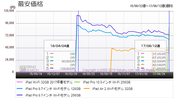 図5:「iPad」シリーズ新旧モデルの最安価格比較(過去2年)