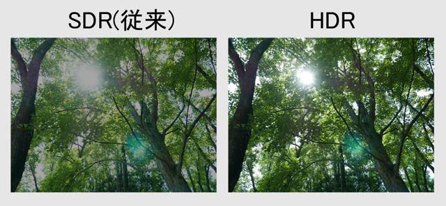 SDRとHDRの違いイメージ(写真はHDR効果のイメージを分かり易く表現できよう加工したものです)