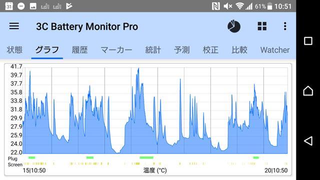 検証中5日間のXperia XZ PremiumのCPU温度推移。最高で41.7℃を記録したが、40℃を超えたのは2回だけ