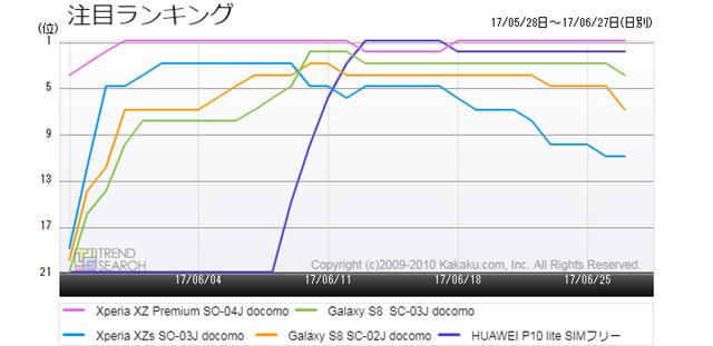 図2:「スマートフォン」カテゴリーの人気(注目)ランキング推移(過去1か月)