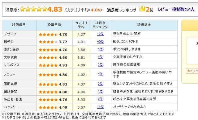 図4:「Xperia XZ Premium SO-04J」のユーザー評価(6月28日時点)