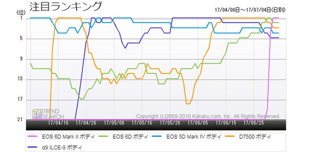 図2:主要デジタル一眼レフカメラ5製品の注目ランキング推移(過去3か月)