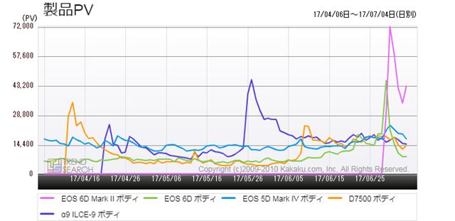 図1:主要デジタル一眼レフカメラ5製品のアクセス推移(過去3か月)