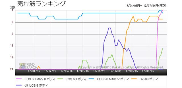 図3:主要デジタル一眼レフカメラ5製品の売れ筋ランキング推移(過去3か月)