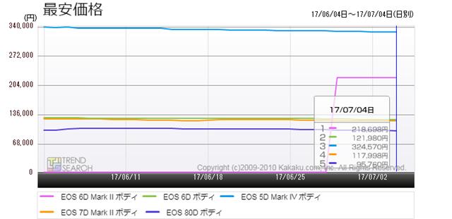 図4:キヤノンの主要デジタル一眼レフカメラの最安価格比較(過去1か月)