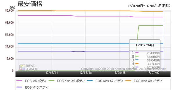 図6:キヤノンの主要エントリー向けデジタル一眼カメラの最安価格比較(過去1か月)