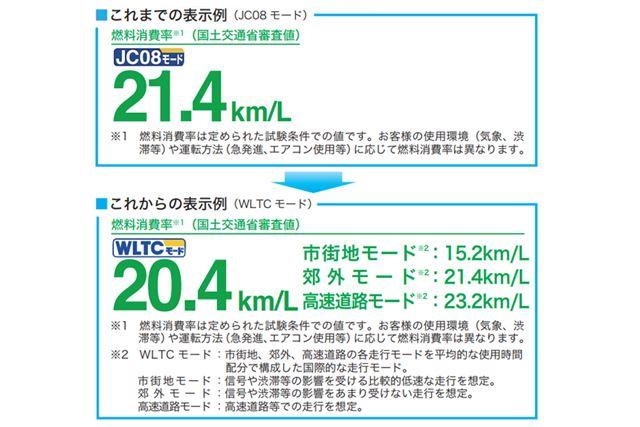 経済産業省「燃費の表示方法が変わります!」資料より抜粋