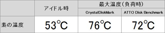 室温が高くファンなしで測定しているため、測定温度も高めになっている
