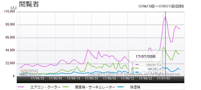 図8:季節家電関連・主要カテゴリーの閲覧者数推移(過去3か月)