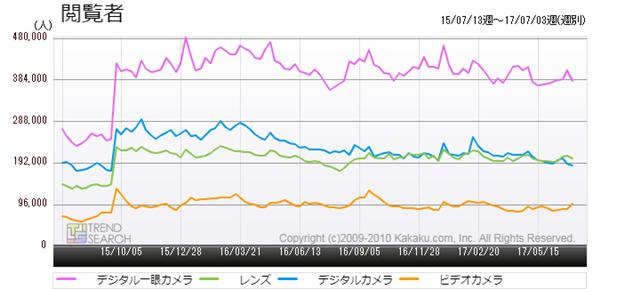 図3:カメラ関連・主要カテゴリーの閲覧者数推移(過去2年)