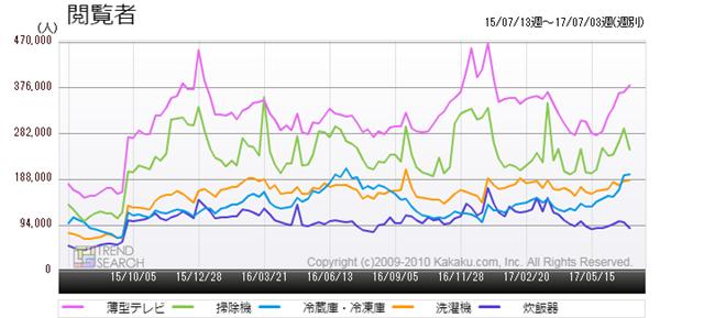 図2:家電関連・主要カテゴリーの閲覧者数推移(過去2年)