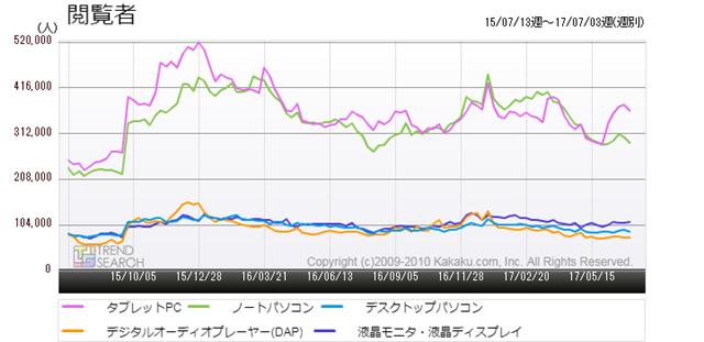 図1:パソコン関連・主要カテゴリーの閲覧者数推移(過去2年)