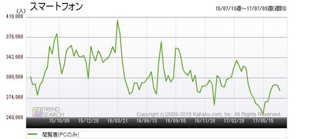図4:「スマートフォン」カテゴリーの閲覧者数推移(過去2年)