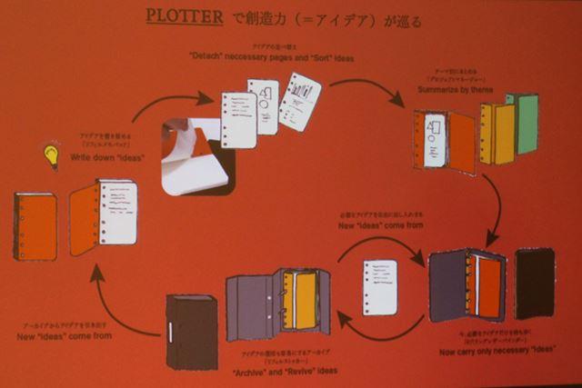 「PLOTTER」の製品で、アイデアを作り出す仕組み図