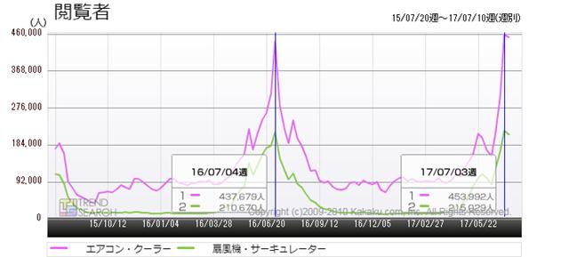 図1:「エアコン・クーラー」、「扇風機・サーキュレーター」カテゴリーの閲覧者数推移(過去2年間)