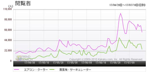 図2:「エアコン・クーラー」、「扇風機・サーキュレーター」カテゴリーの閲覧者数推移(過去3か月)