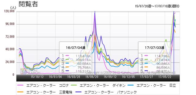 図3:「エアコン・クーラー」カテゴリーのメーカー別閲覧者数推移(過去2年間)