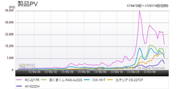 図4:「エアコン・クーラー」カテゴリーにおける売れ筋上位5製品のアクセス推移(過去3か月)