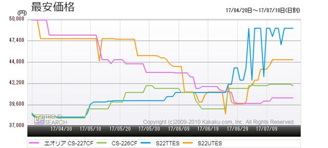 図6:ダイキンとパナソニックの6畳用モデル新旧の最安価格推移(過去3か月)