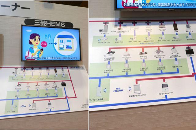 HEMS対応機器と接続イメージ(三菱電機「2017京都製作所内覧会」にて撮影)