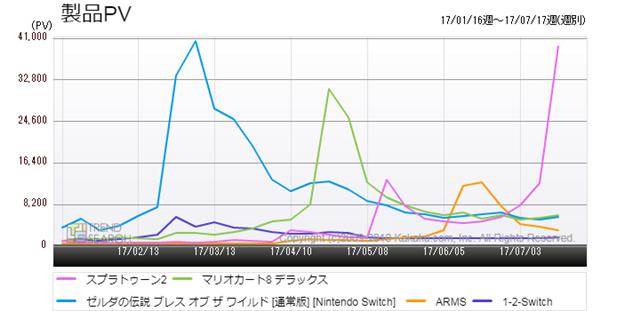 図1:「Nintendo Switch」向け主要5タイトルのアクセス推移(過去6か月)