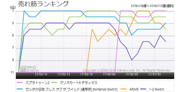 図2:「Nintendo Switch」向け主要5タイトルの売れ筋ランキング(過去6か月)