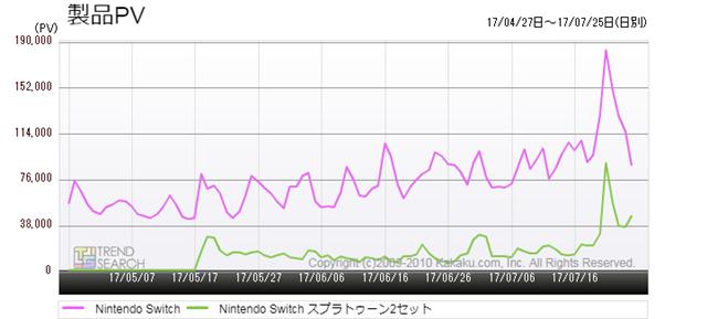 図3:「Nintendo Switch」と「Nintendo Switch スプラトゥーン2セット」のアクセス推移(過去3か月)