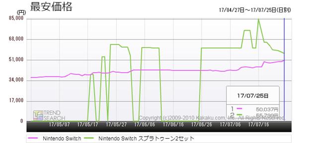 図4:「Nintendo Switch」と「Nintendo Switch スプラトゥーン2セット」の最安価格推移(過去3か月)