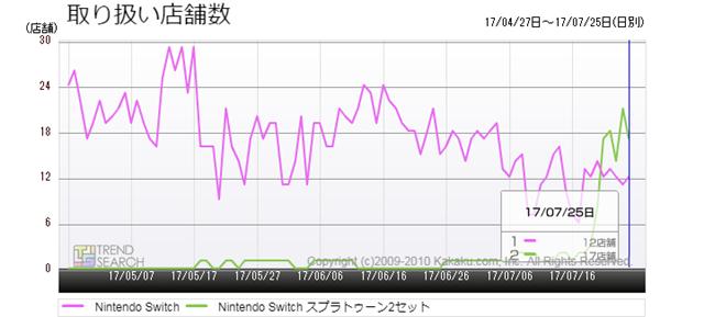 図5:「Nintendo Switch」と「Nintendo Switch スプラトゥーン2セット」の取り扱い店舗数推移(過去3か月)