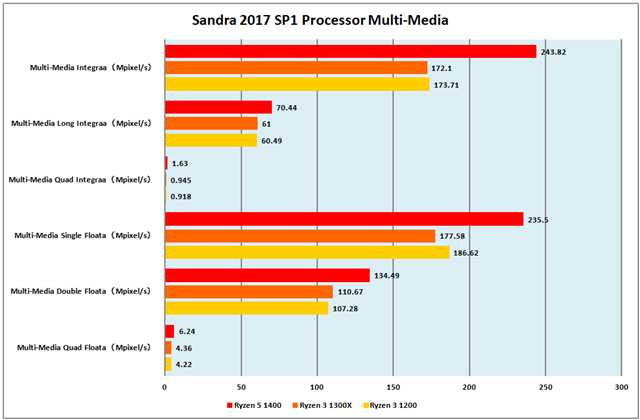 グラフ2:Sandra 2017 SP1 Processor Multi-Media