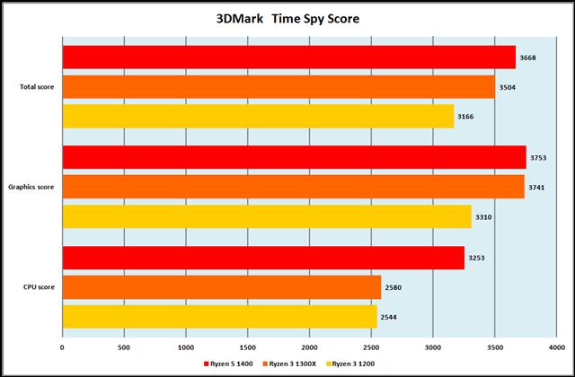 グラフ4:3DMark Time Spy Score