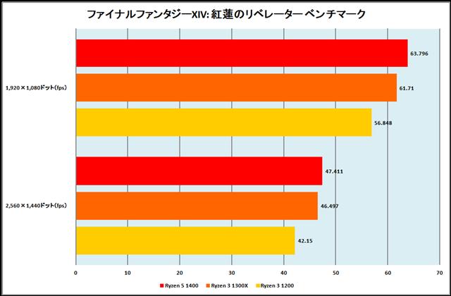 グラフ7:ファイナルファンタジーXIV: 紅蓮のリベレーター