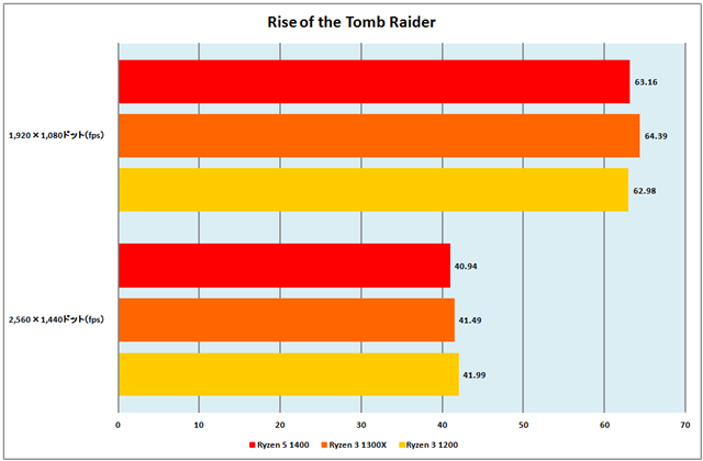 グラフ8:Rise of the Tomb Raider