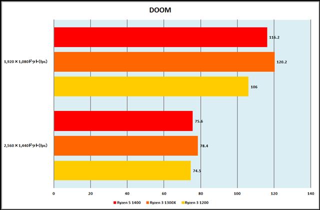 グラフ9:DOOM