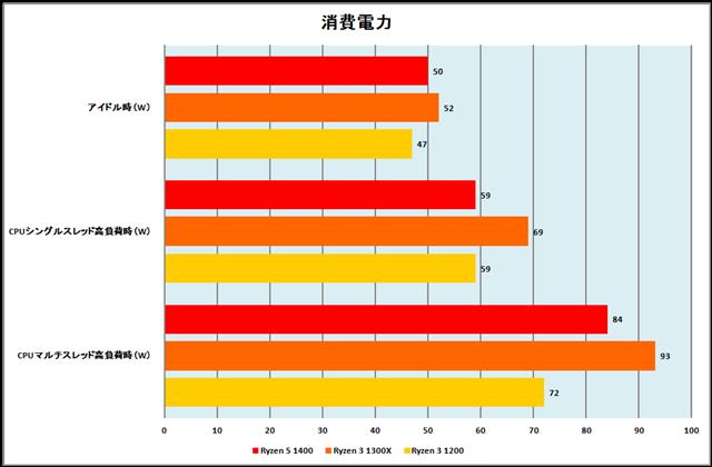 グラフ10:消費電力