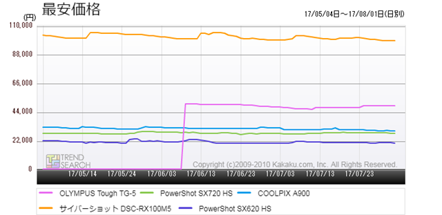 図3:「デジタルカメラ」カテゴリーにおける売れ筋5製品の最安価格推移(過去3か月)