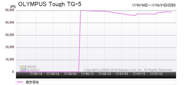 図4:「Tough TG-5」の最安価格推移(過去3か月)