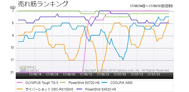 図2:「デジタルカメラ」カテゴリーにおける売れ筋5製品の売れ筋ランキング推移(過去3か月)