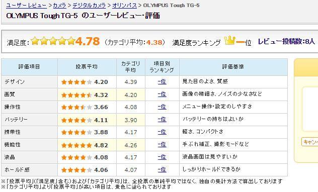 図7:「Tough TG-5」のユーザー評価(2017年8月2日時点)