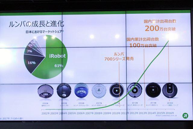 700シリーズが発売された2010年頃から、急激に日本市場でのシェアを伸ばしてきたルンバ